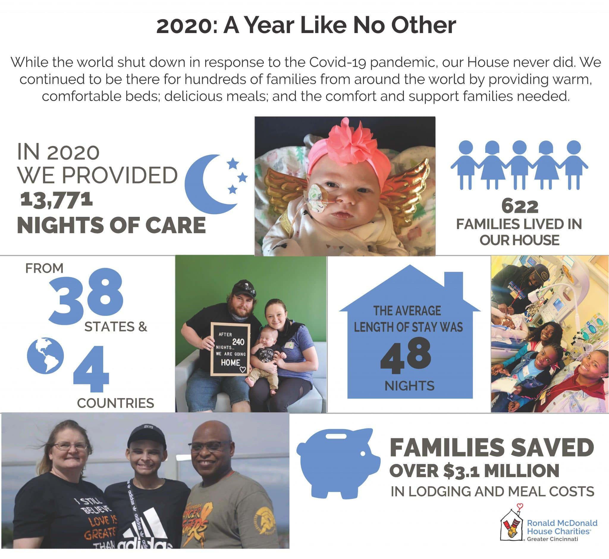 Image depicts statistics from 2020 for Cincinnati's Ronald McDonald House