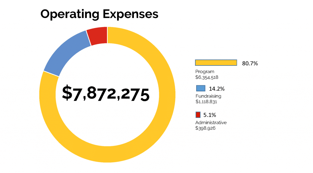 2020 operating expenses for Ronald McDonald House Charities of Greater Cincinnati