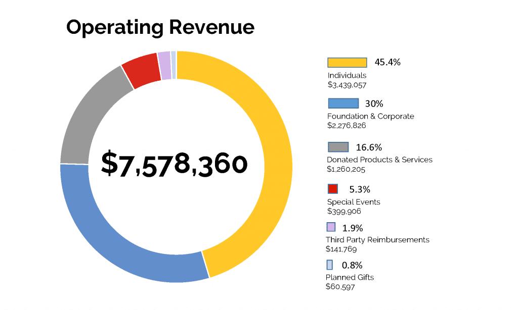 2020 revenue for Ronald McDonald House Charities of Greater Cincinnati